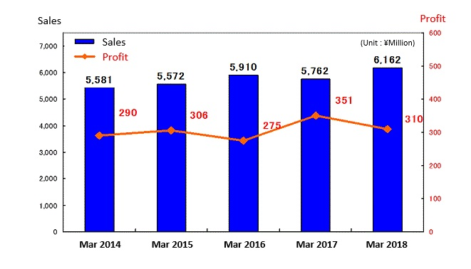 Changes in profit and loss (consolidated)